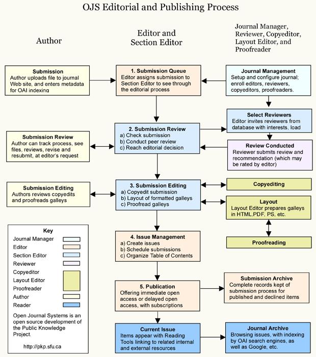 Proceso editorial y proceso de publicación en OJS